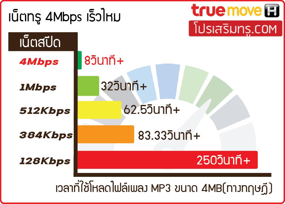 เน็ตทรู 4Mbps เร็วไหม