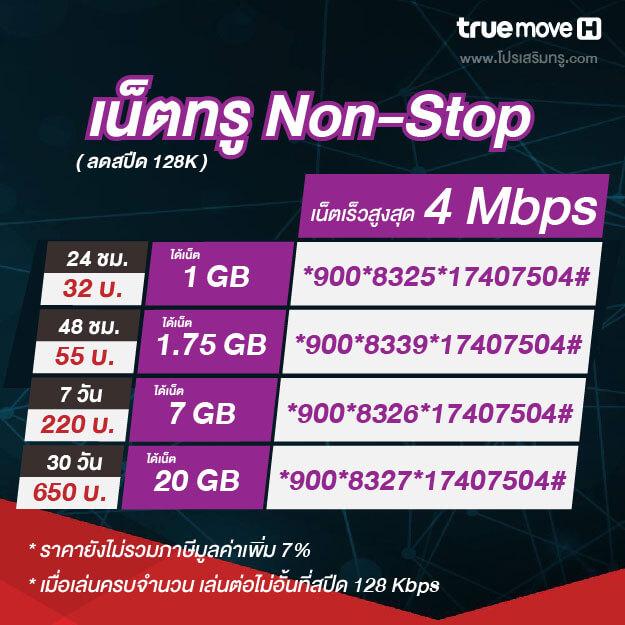 โปรเน็ตทรู 4 Mbps ต่อเนื่อง ลดสปีด 128k รายวัน รายสัปดาห์ รายเดือน